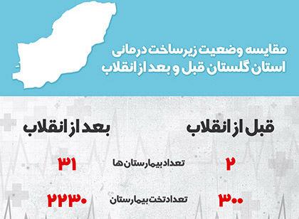اطلاع نگاشت | مقایسه وضعیت زیر ساخت درمانی استان گلستان قبل و بعد از انقلاب