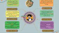 فتوتیتر/ خلاصه بیانات حجت الاسلام دکتر رئیسی در گرگان
