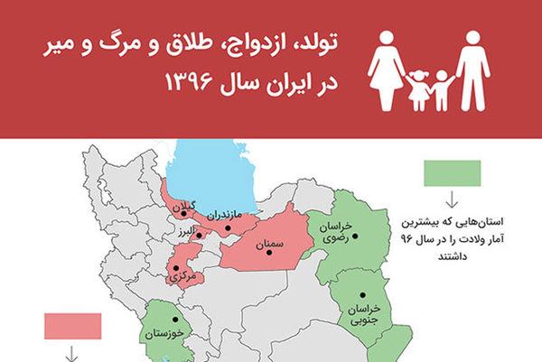 تولد، ازدواج، طلاق و مرگ و میر در ایران