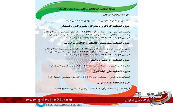 نتیجه قطعی انتخابات مجلس در استان گلستان+تعداد آرای مأخوذه