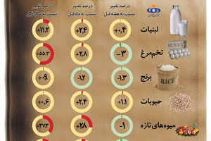 اینفوگرافی | سفره ایرانیها چقدر تغییر کرده؟