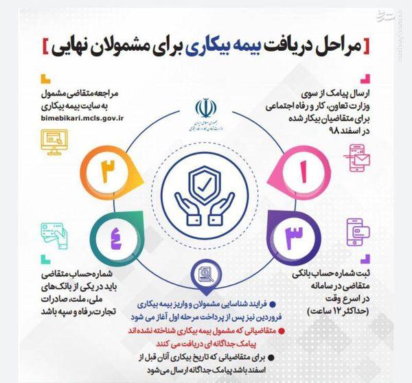 جدول/ مراحل دریافت بیمه بیکاری برای مشمولان نهایی