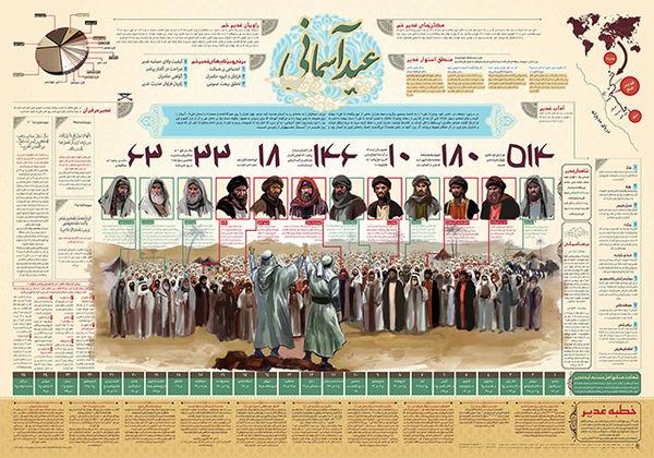 اینفوگرافیک | عید آسمانی