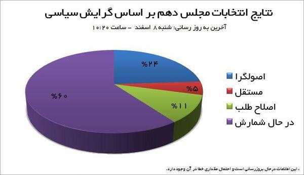 نتایج انتخابات مجلس دهم بر اساس گرایشات سیاسی
