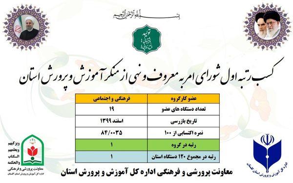 کسب رتبه اول شورای امر به معروف و نهی از منکر آموزش و پرورش در بین دستگاه های استان