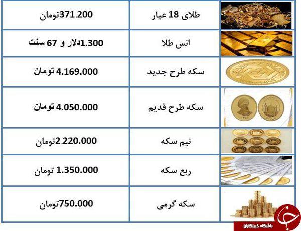 نرخ طلا و سکه در ۸ بهمن ۹۷ + جدول