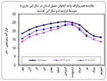 کاهش 33 میلیون متر مکعبی ذخیره آبخوان عمیق استان گلستان