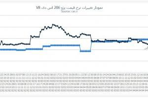 خودروهای ایرانی چقدر گران شدند؟ +نمودار